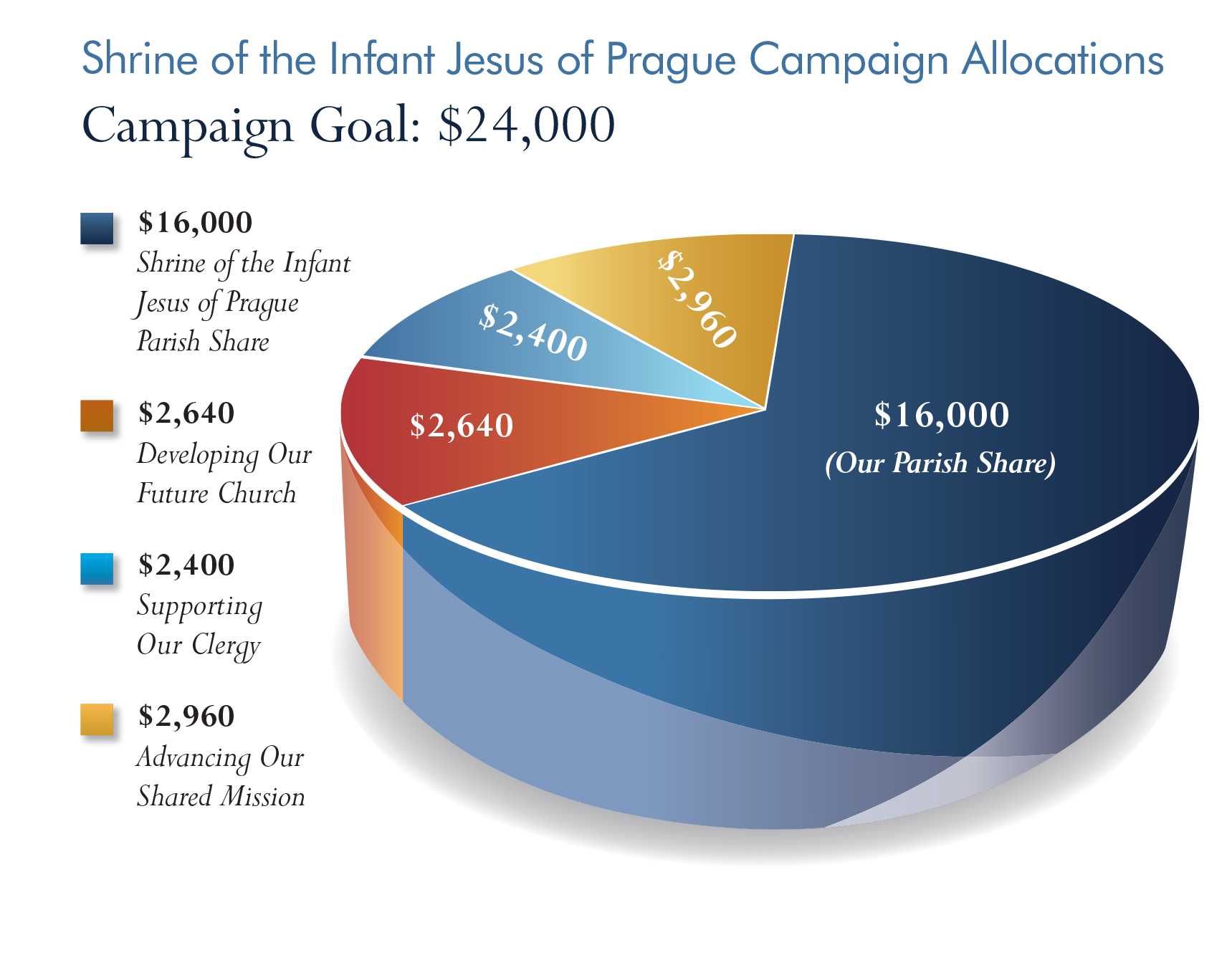 prague-graph