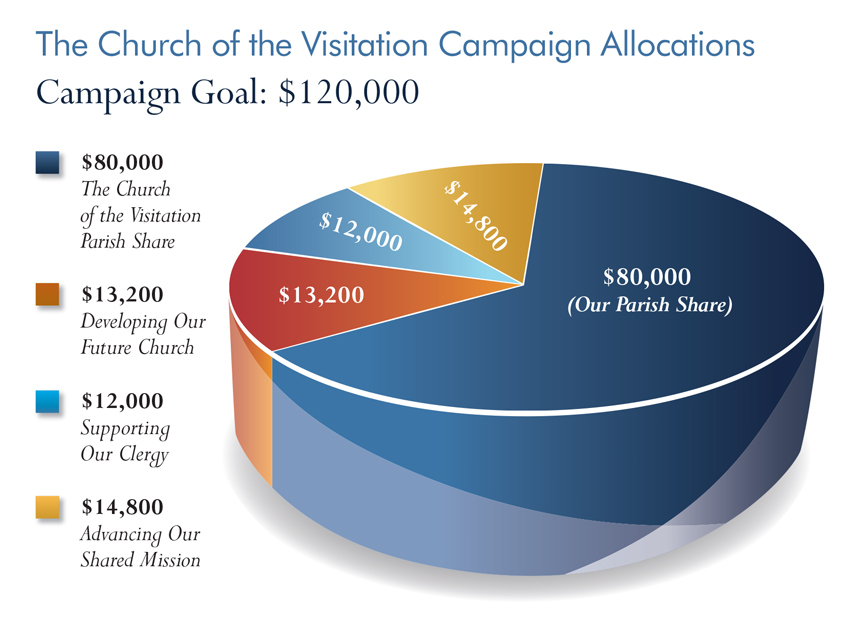visitation-graph