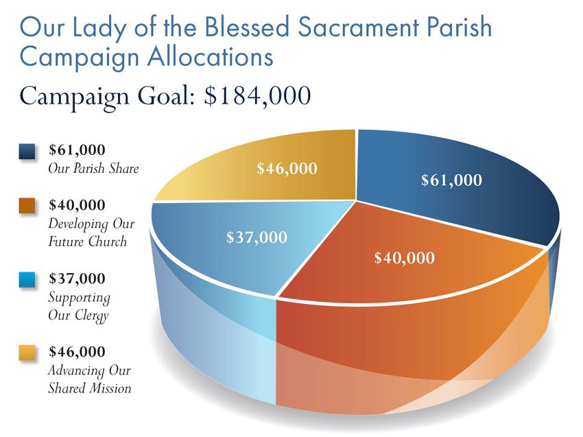 sacrament-westpoint-graph